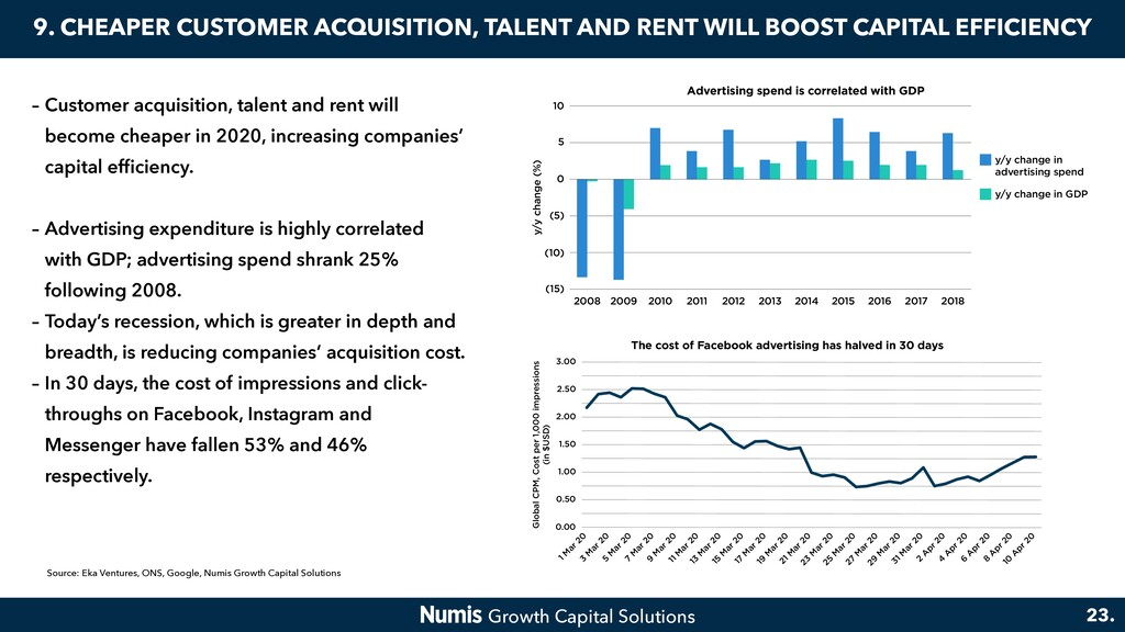 9. CHEAPER CUSTOMER ACQUISITION, TALENT AND REN...