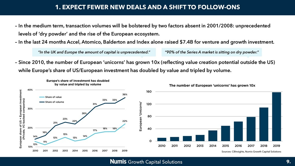 1. EXPECT FEWER NEW DEALS AND A SHIFT TO FOLLOW...