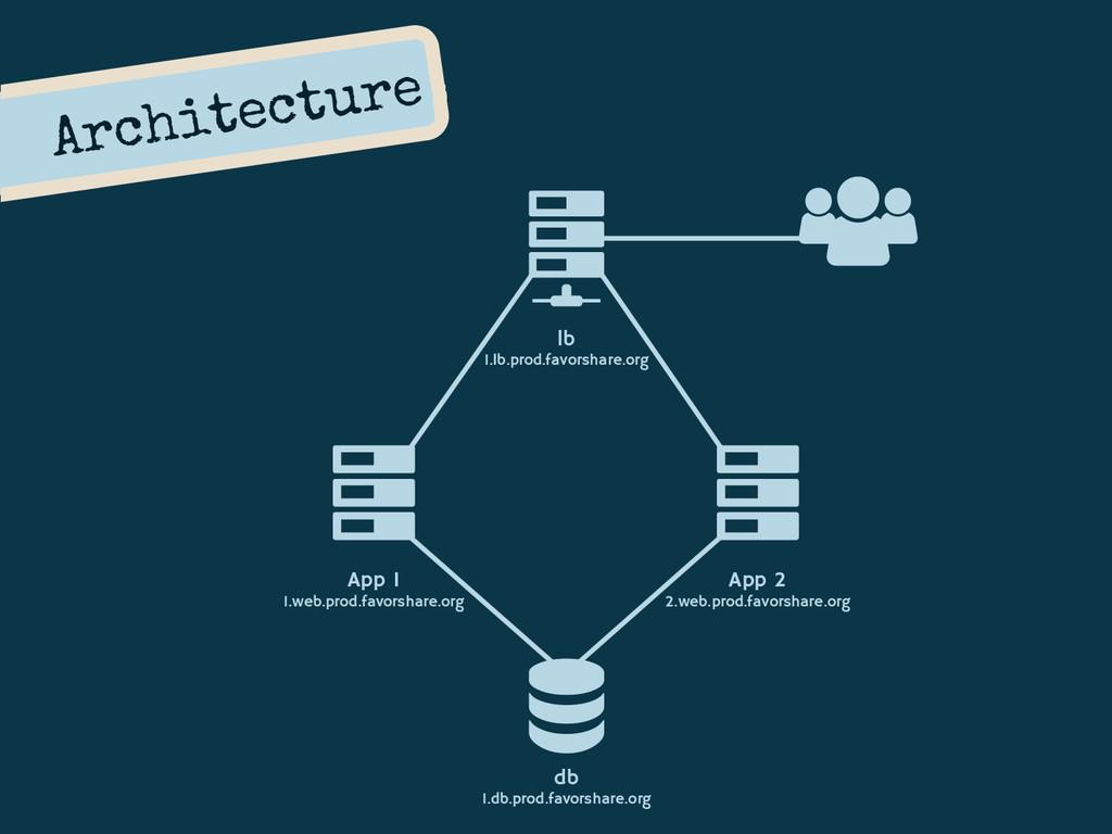 Architecture App 1 1.web.prod.favorshare.org Ap...