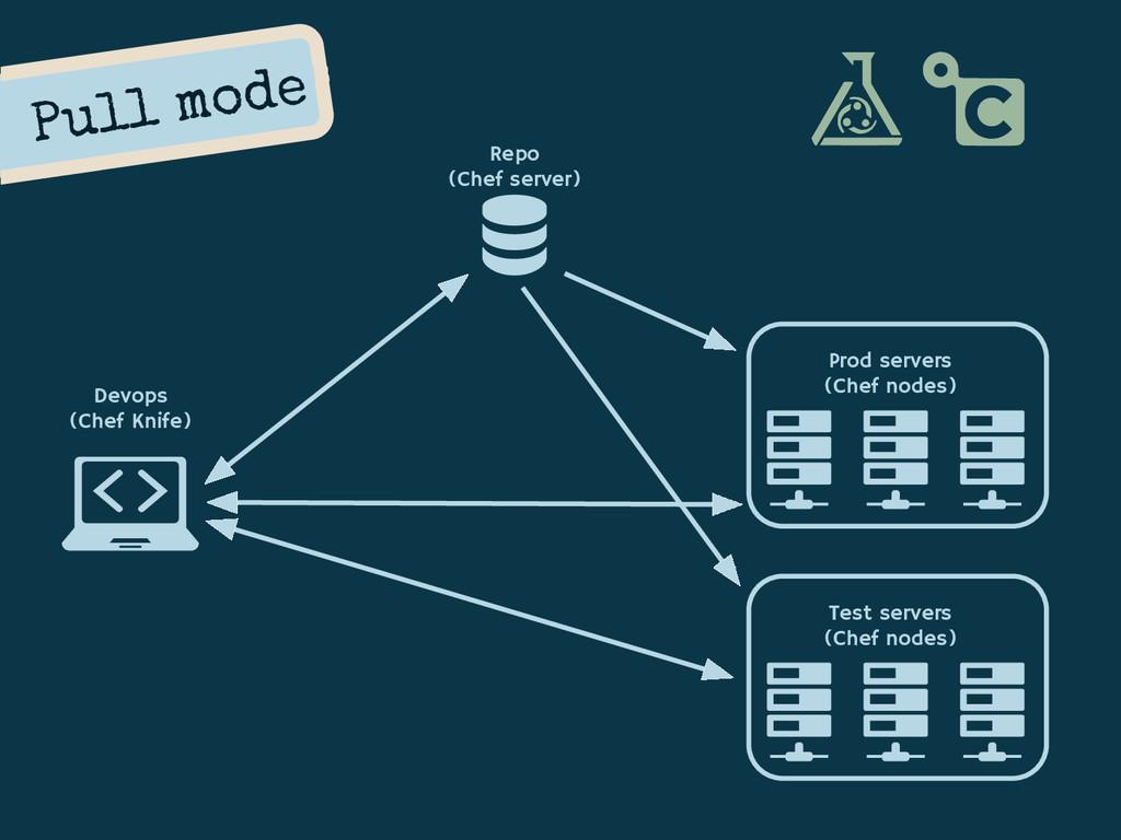 Repo (Chef server) Prod servers (Chef nodes) De...