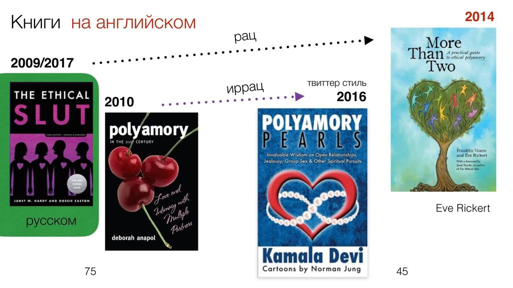 2016 2014 2009/2017 Книги на английском 45 75 E...