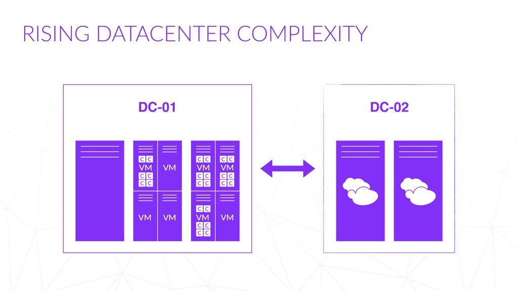 RISING DATACENTER COMPLEXITY DC-01 DC-02 VM V...