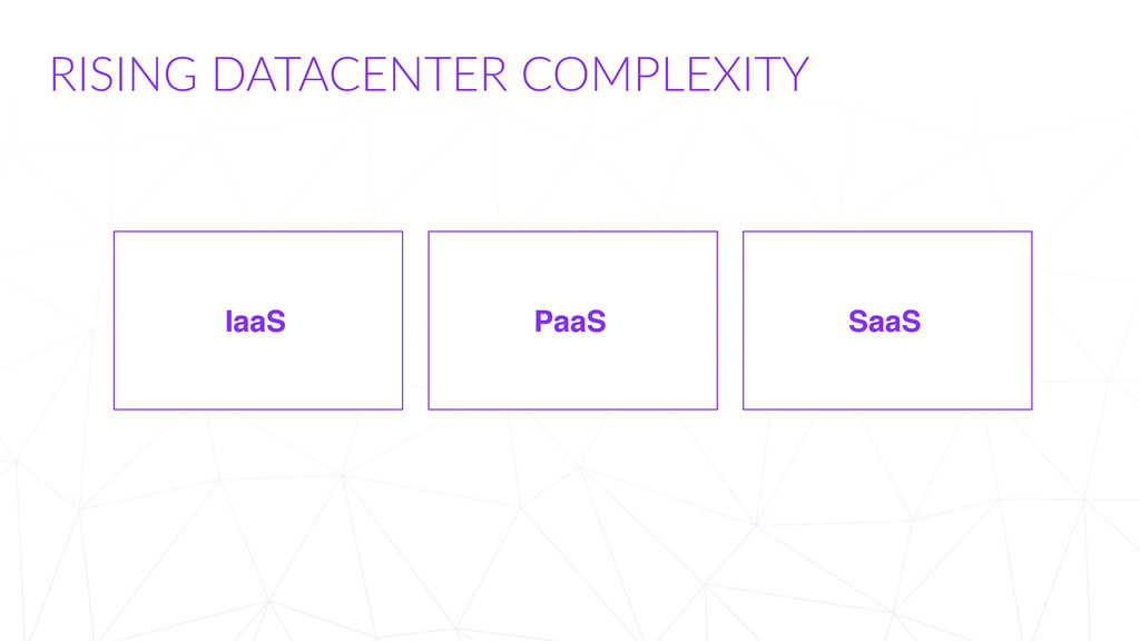 RISING  DATACENTER  COMPLEXITY IaaS PaaS SaaS