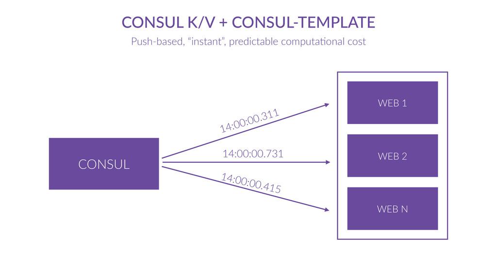CONSUL CONSUL K/V + CONSUL-‐TEMPLATE Push-...