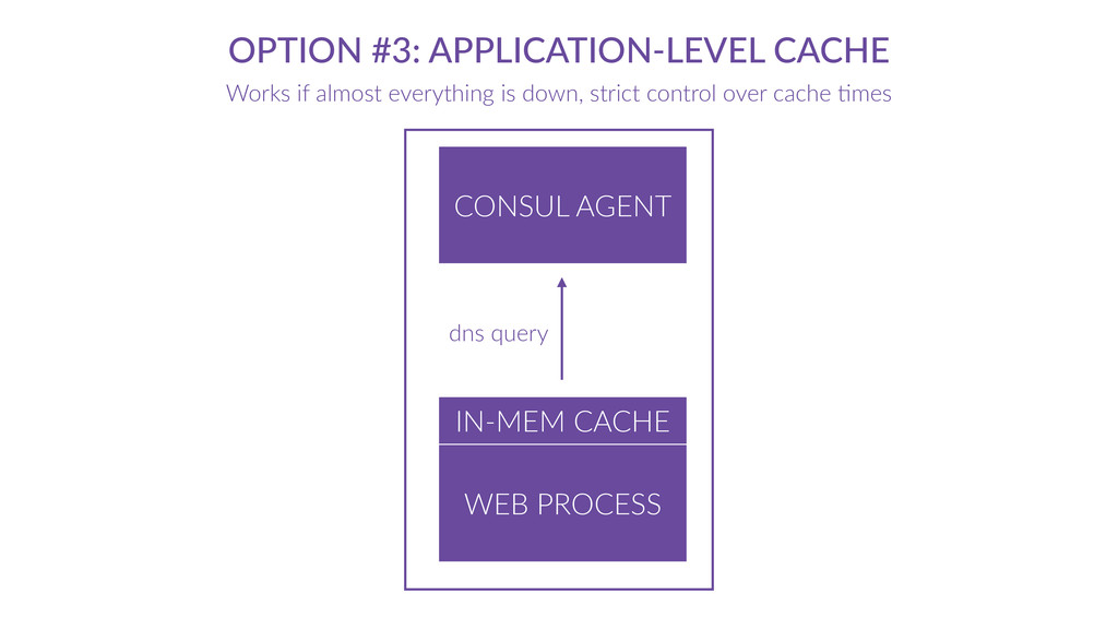 OPTION  #3:  APPLICATION-­‐LEVEL  CACHE Works  ...
