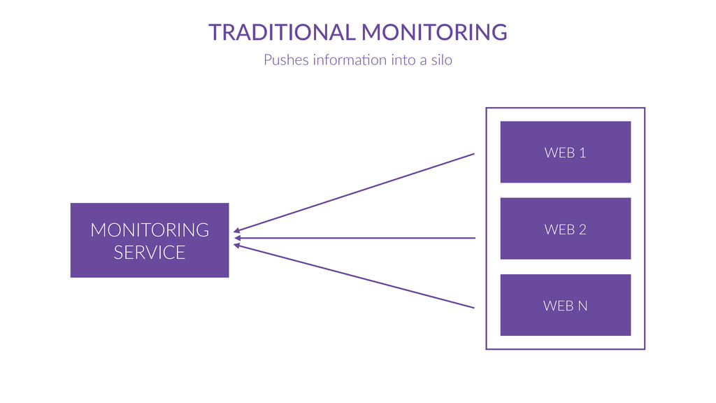 MONITORING   SERVICE TRADITIONAL  MONITORING Pu...