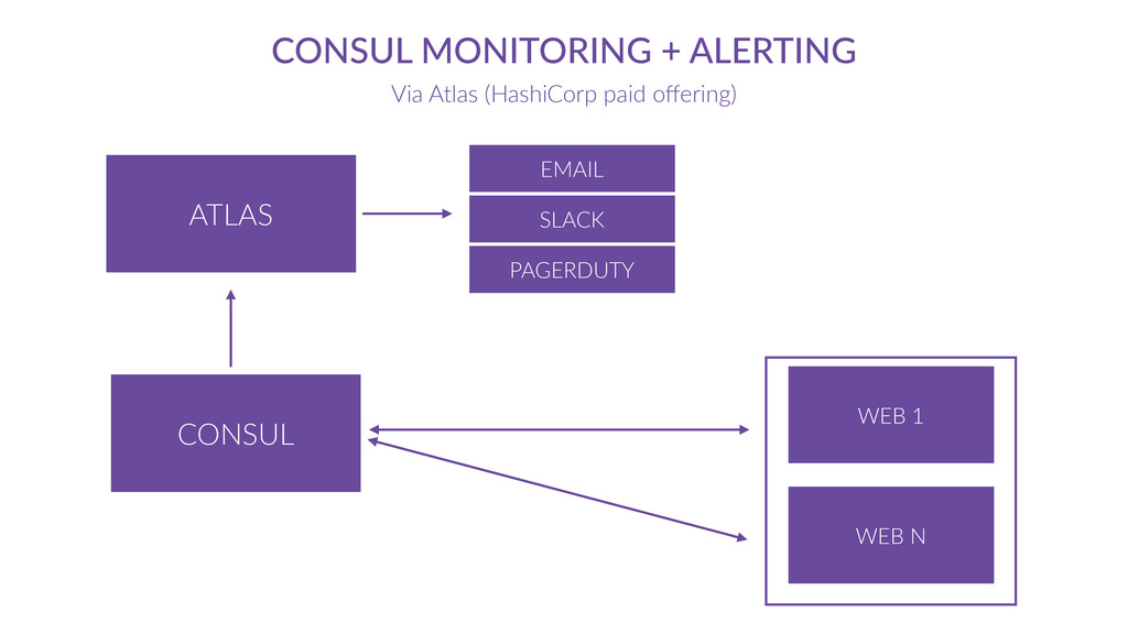 CONSUL CONSUL  MONITORING  +  ALERTING Via  Atl...