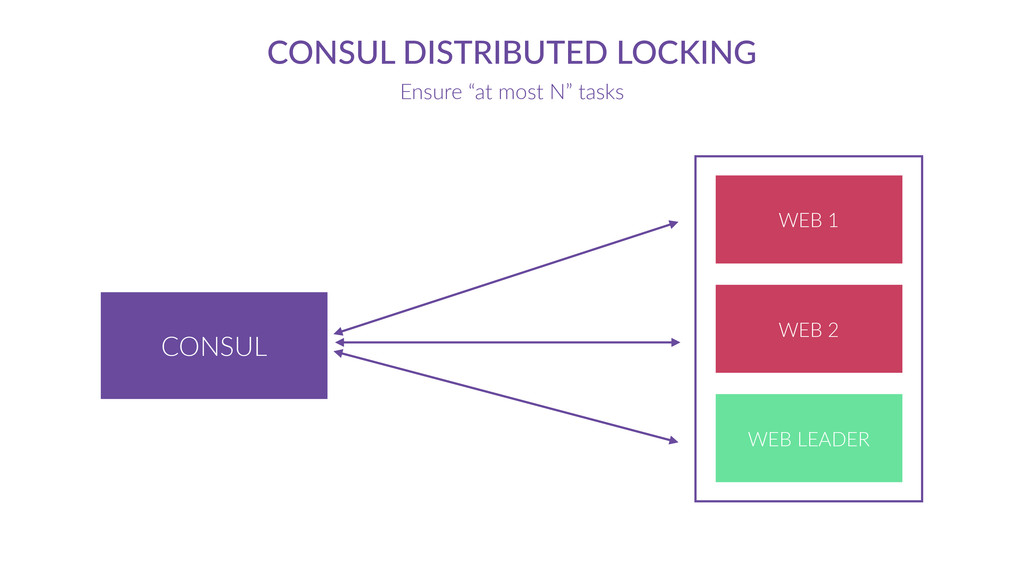 "CONSUL CONSUL  DISTRIBUTED  LOCKING Ensure  ""at..."