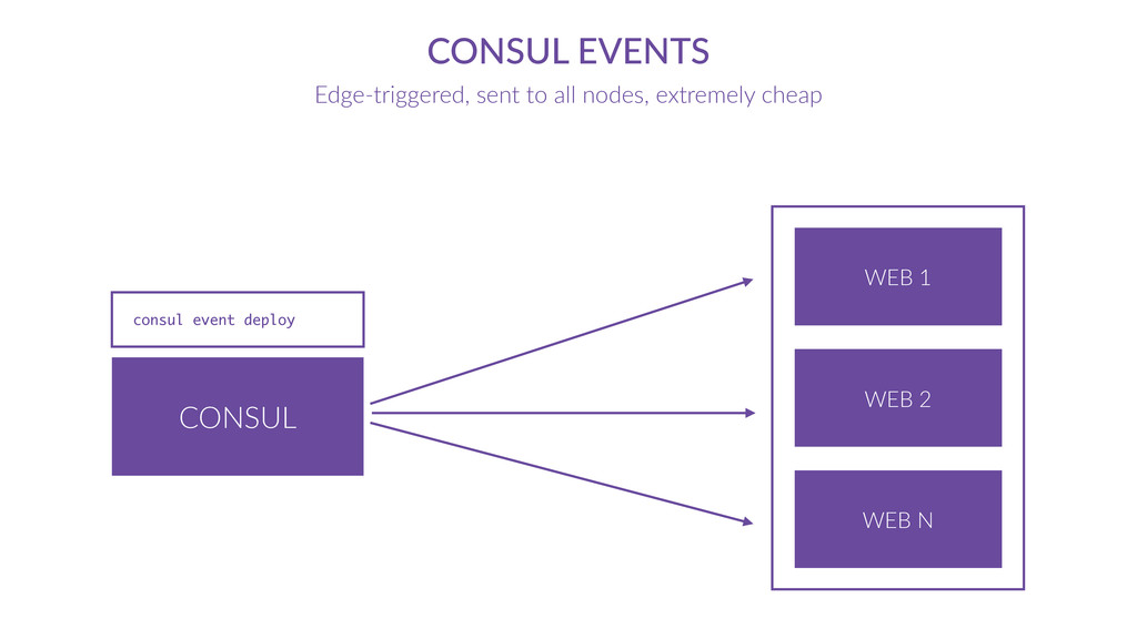 CONSUL CONSUL  EVENTS Edge-­‐triggered,  sent  ...