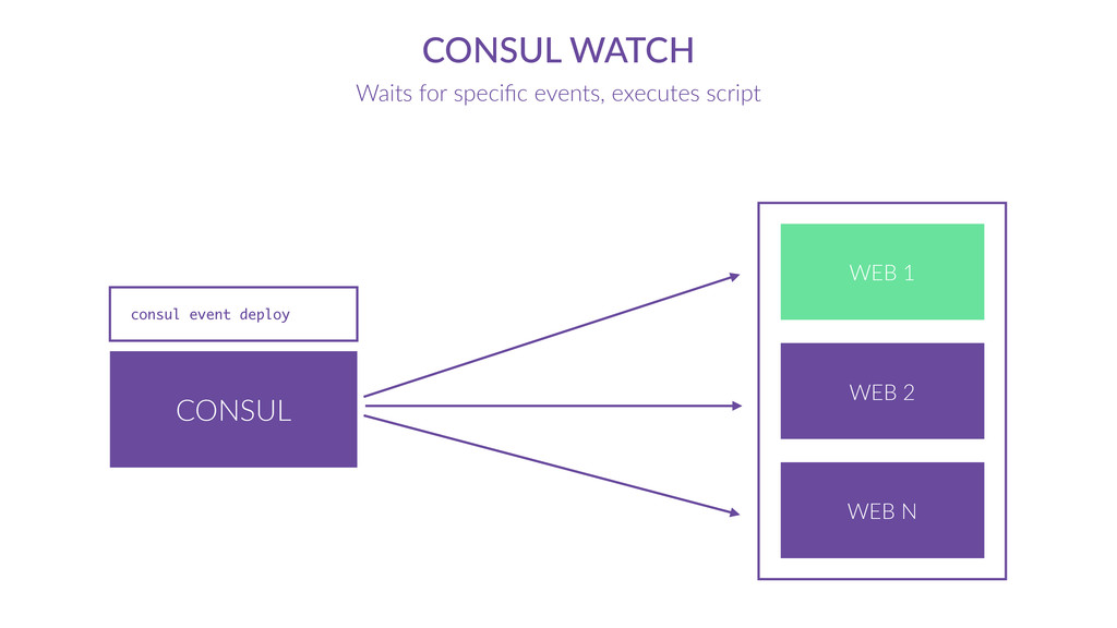 CONSUL CONSUL  WATCH Waits  for  specific  event...