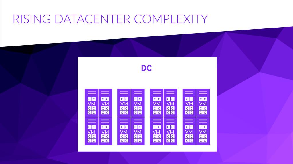 RISING DATACENTER COMPLEXITY DC VM VM VM VM V...