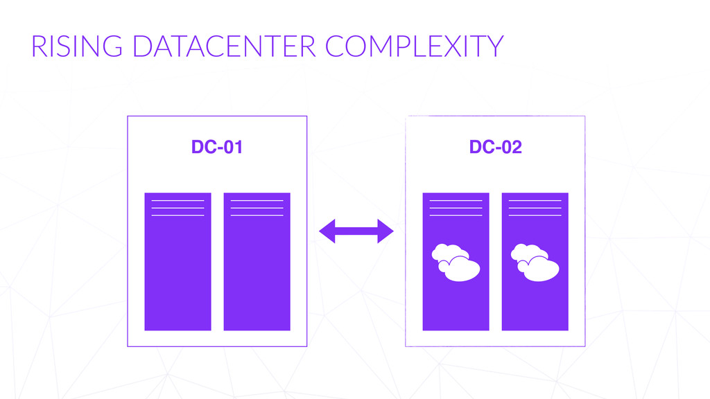 RISING  DATACENTER  COMPLEXITY DC-01 DC-02