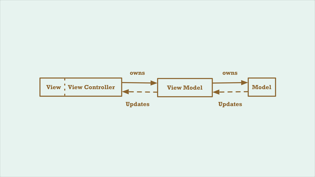 View View Controller Model View Model owns owns...