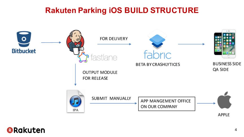 Rakuten Parking iOS BUILD STRUCTURE 4 BETA BY C...