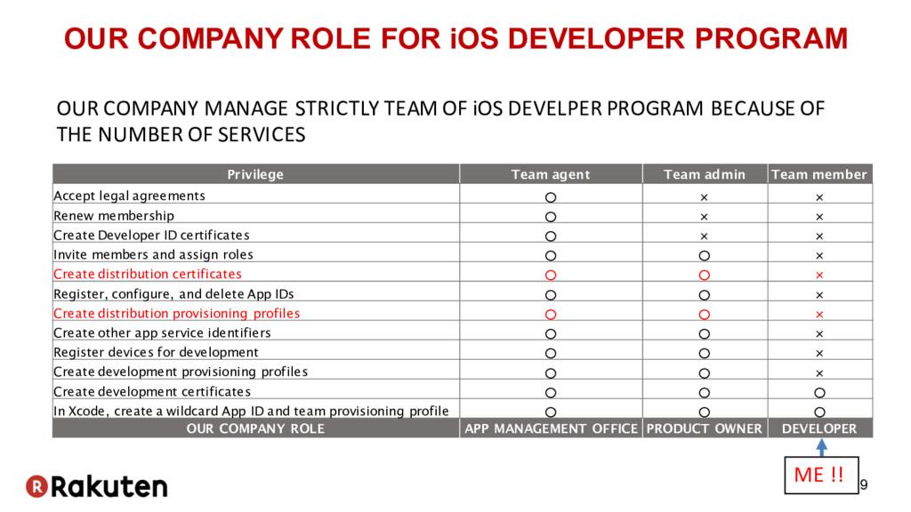 OUR COMPANY ROLE FOR iOS DEVELOPER PROGRAM 9 Pr...