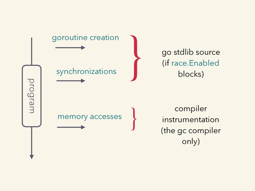 program goroutine creation synchronizations mem...