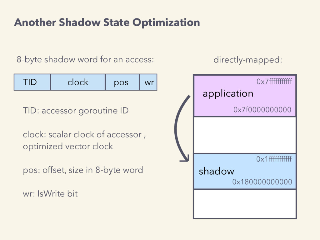 8-byte shadow word for an access: TID clock pos...