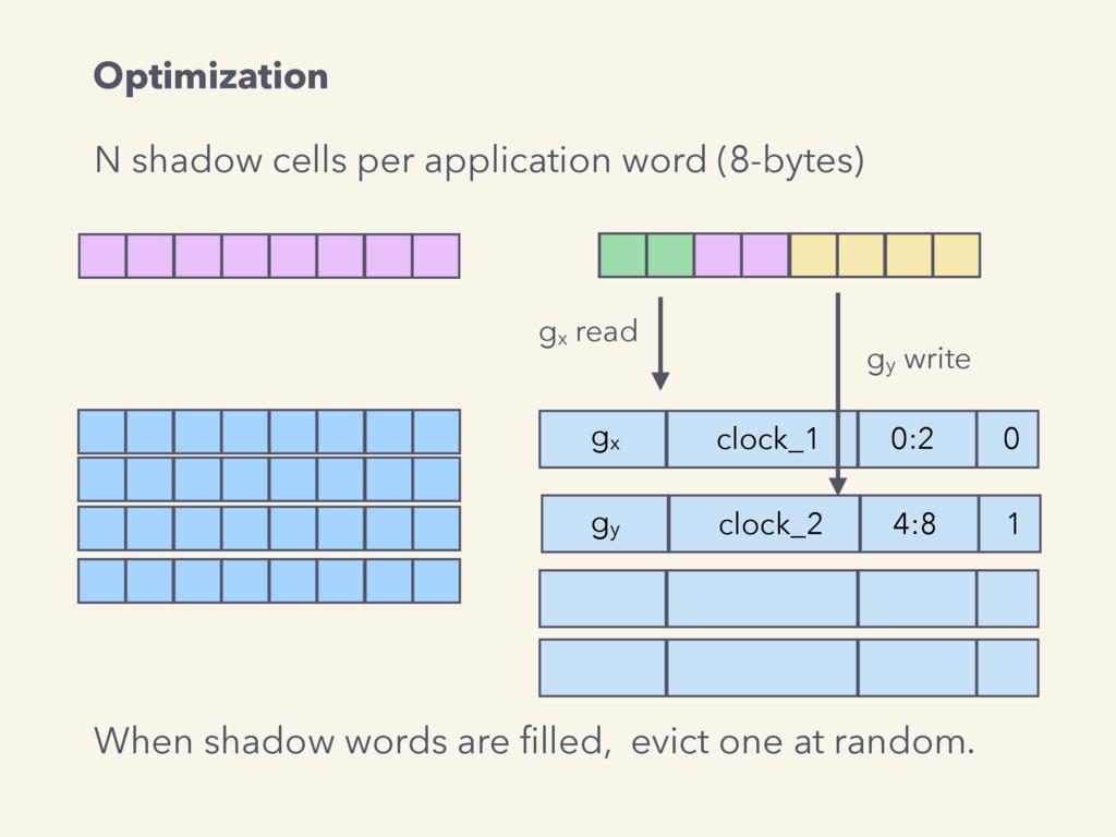 N shadow cells per application word (8-bytes) g...