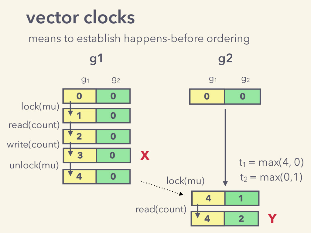 vector clocks means to establish happens-before...