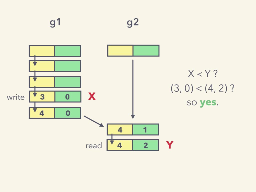 g1 3 0 4 0 write 4 1 g2 4 2 read X Y X ≺ Y ? (3...