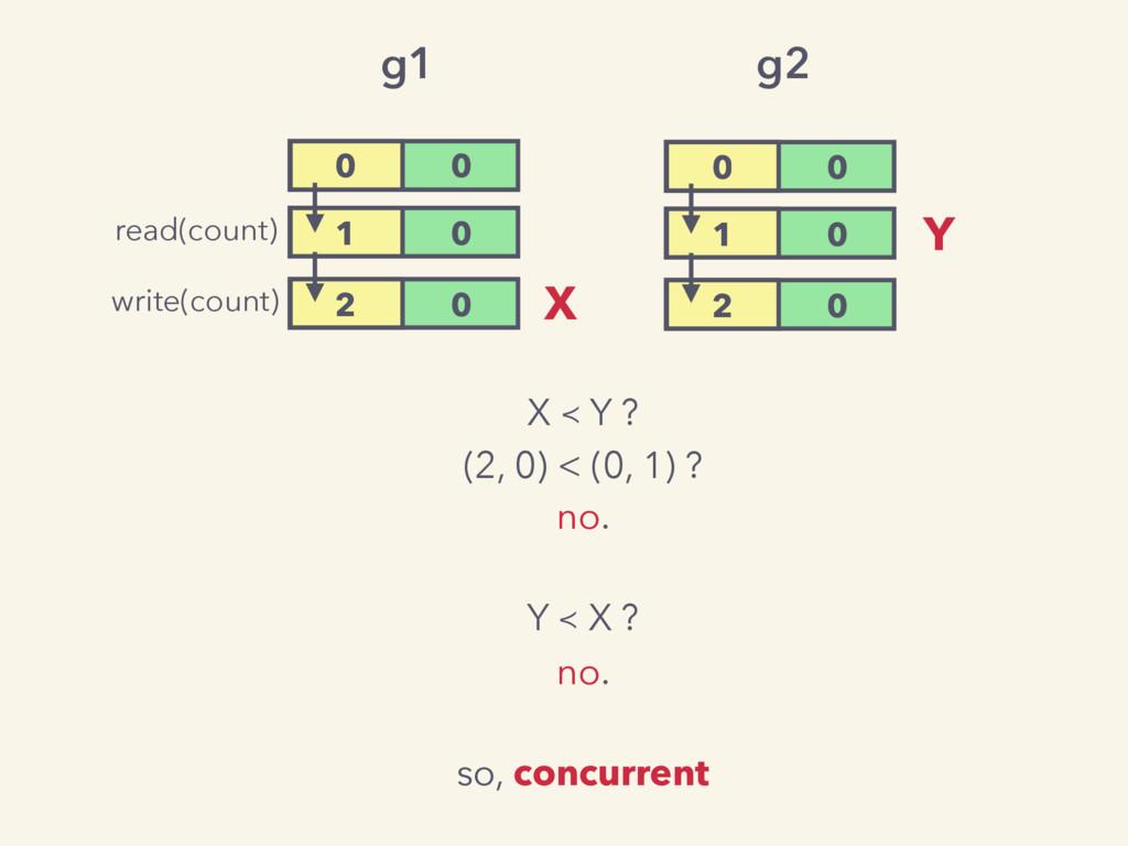 X ≺ Y ? (2, 0) < (0, 1) ? no. Y ≺ X ? no. so, c...