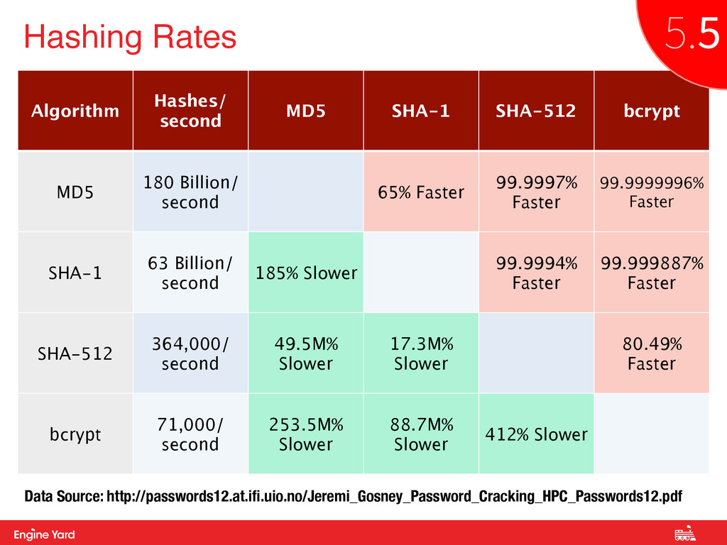 Proprietary and Confidential Hashing Rates Algo...