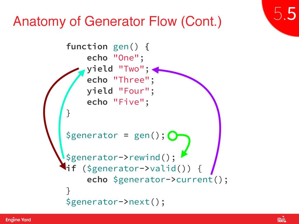 Proprietary and Confidential Anatomy of Generat...