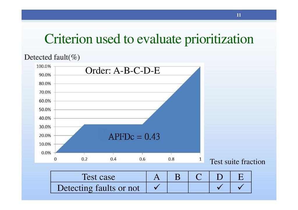 Criterion used to evaluate prioritization 11 Te...