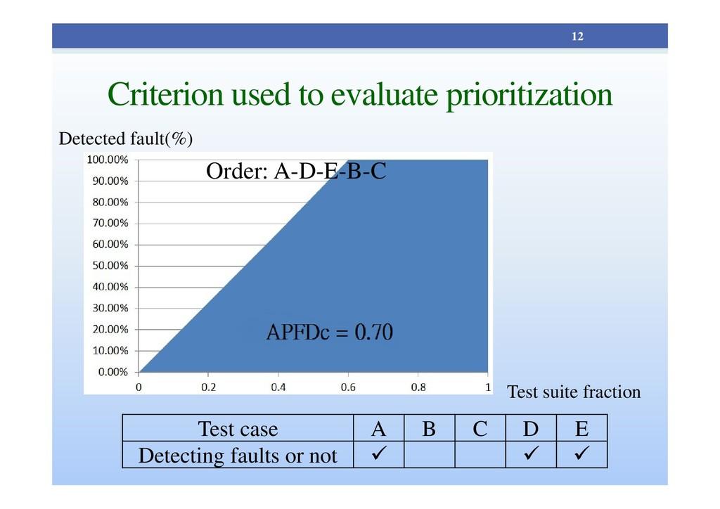Criterion used to evaluate prioritization 12 Te...