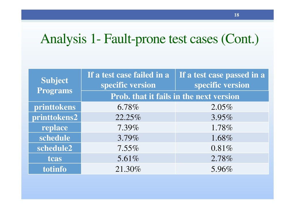 Analysis 1- Fault-prone test cases (Cont.) Subj...
