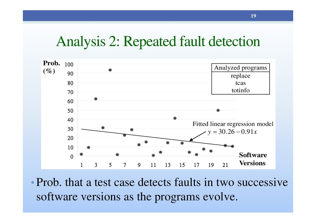 Analysis 2: Repeated fault detection • Prob. th...