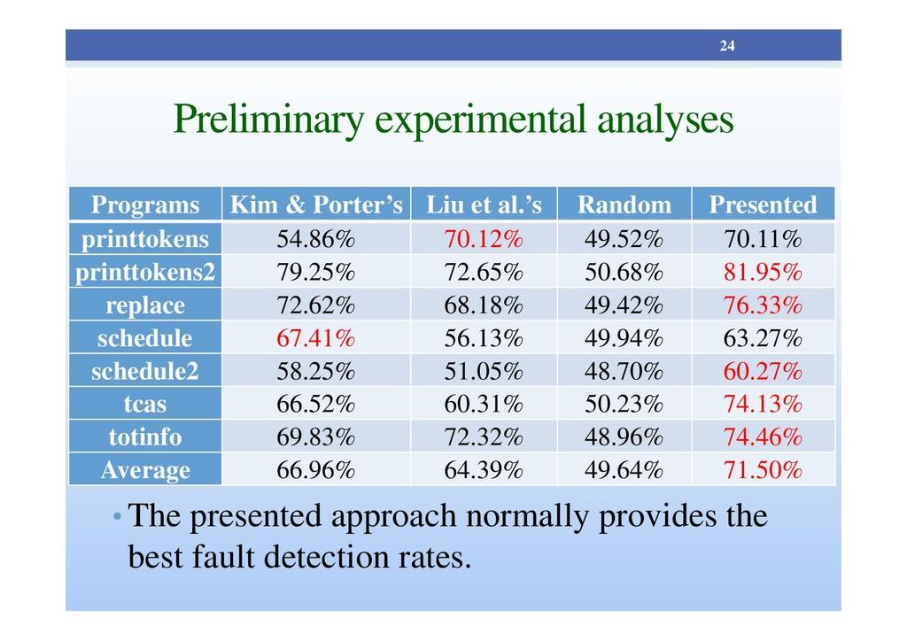 Preliminary experimental analyses Programs Kim ...