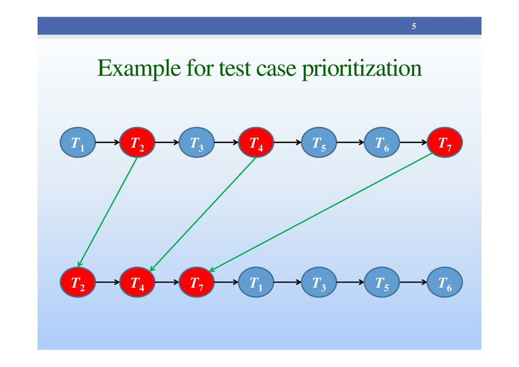 Example for test case prioritization 5 T1 T2 T3...