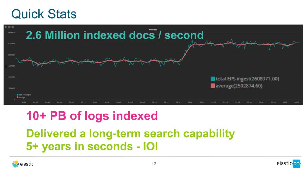 Quick Stats 12 2.6 Million indexed docs / secon...
