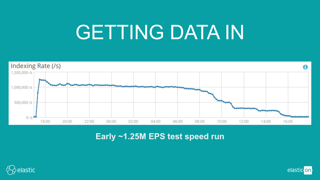 GETTING DATA IN Early ~1.25M EPS test speed run