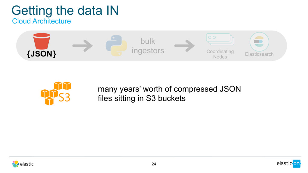 Getting the data IN 24 many years' worth of com...