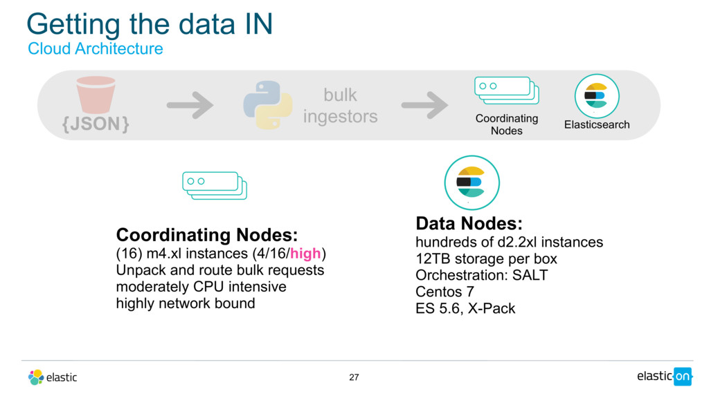 Getting the data IN 27 Data Nodes: hundreds of ...