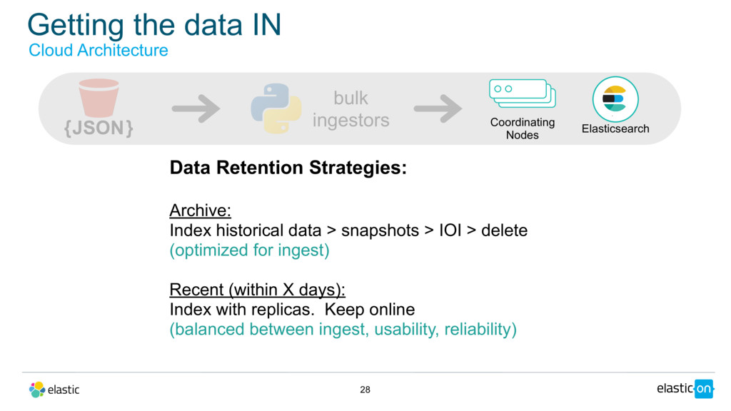 Getting the data IN 28 Data Retention Strategie...