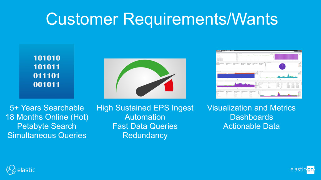 Customer Requirements/Wants 5+ Years Searchable...