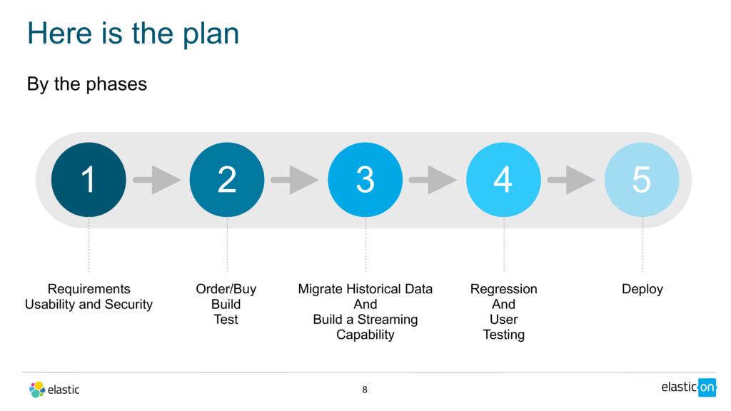 By the phases Here is the plan 8 Requirements U...