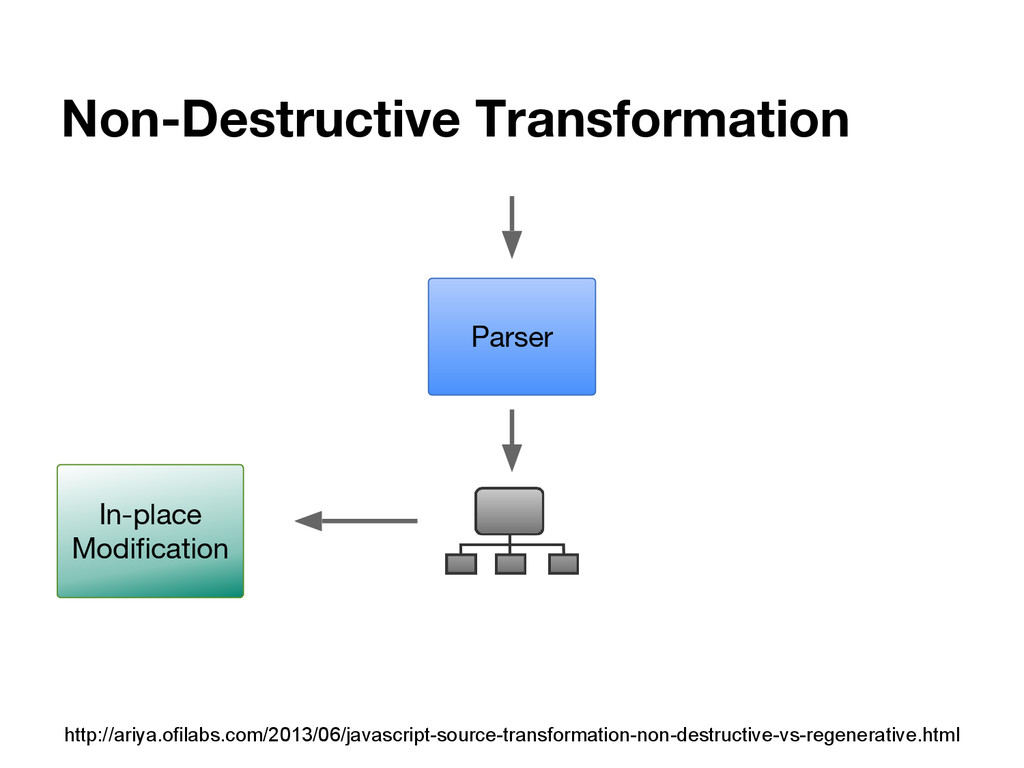 Non-Destructive Transformation Parser In-place ...