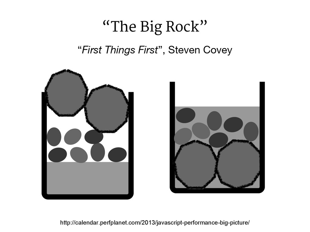 """First Things First"", Steven Covey ""The Big Roc..."
