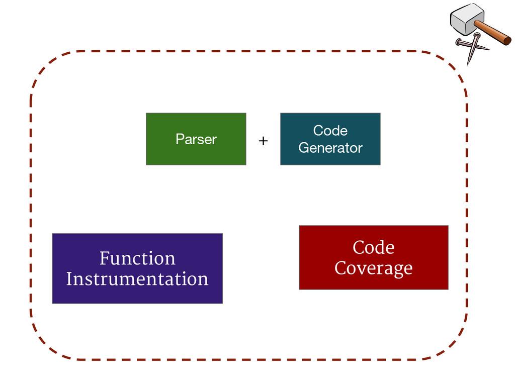 Parser Code Coverage Code Generator Function In...