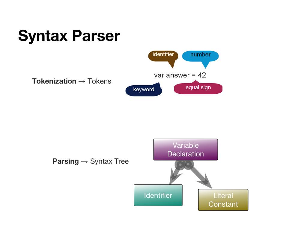 Syntax Parser var answer = 42 keyword equal sig...