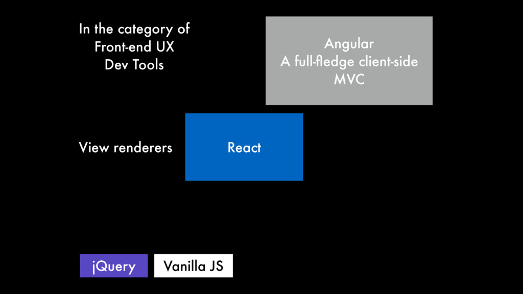 React Angular A full-fledge client-side MVC jQue...