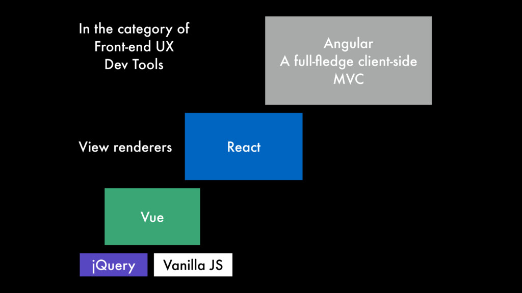 React Angular A full-fledge client-side MVC Vue ...