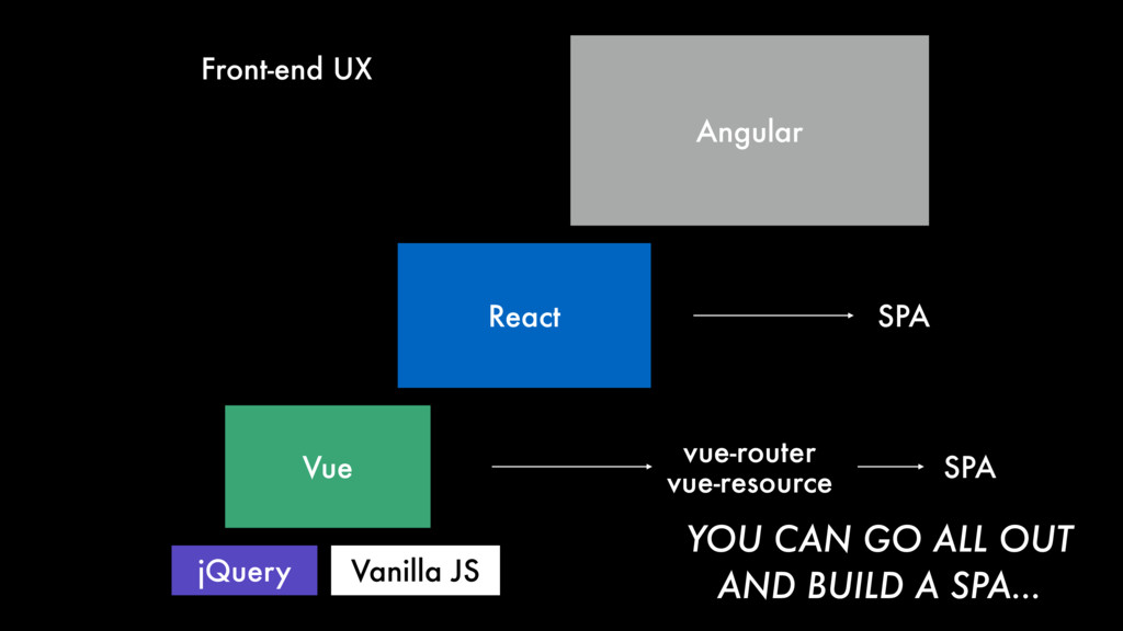 React Angular Vue jQuery Vanilla JS SPA Front-e...