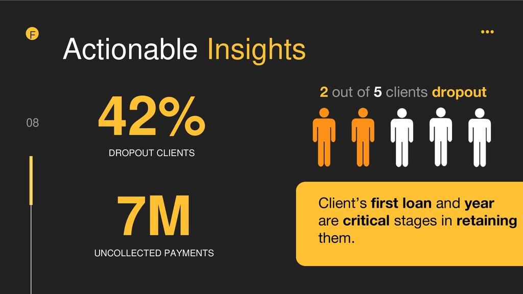08 F Actionable Insights 42% DROPOUT CLIENTS 7M...