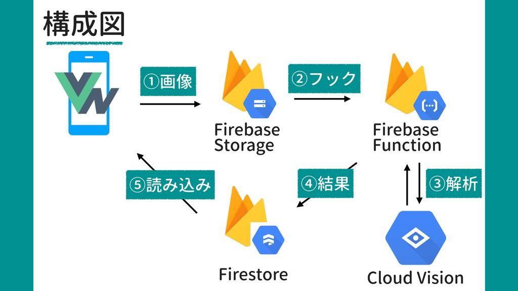 構成図 Firebase Storage Firebase Function Cloud Vi...