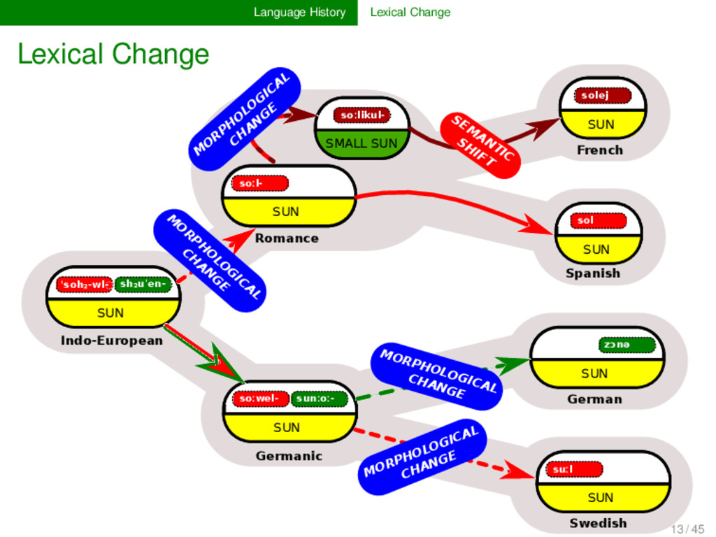 Language History Lexical Change Lexical Change ...